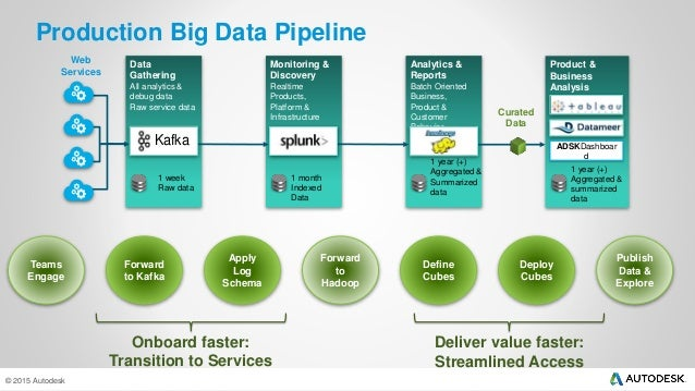 Building a Self-Service Big Data Pipeline