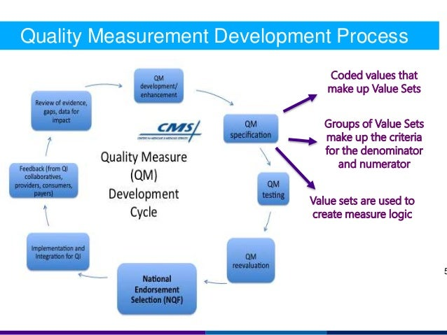 quality measure The office of management and budget (omb) has approved the use of technical specifications and data-reporting templates to collect the 32 quality measures listed in the certified community.