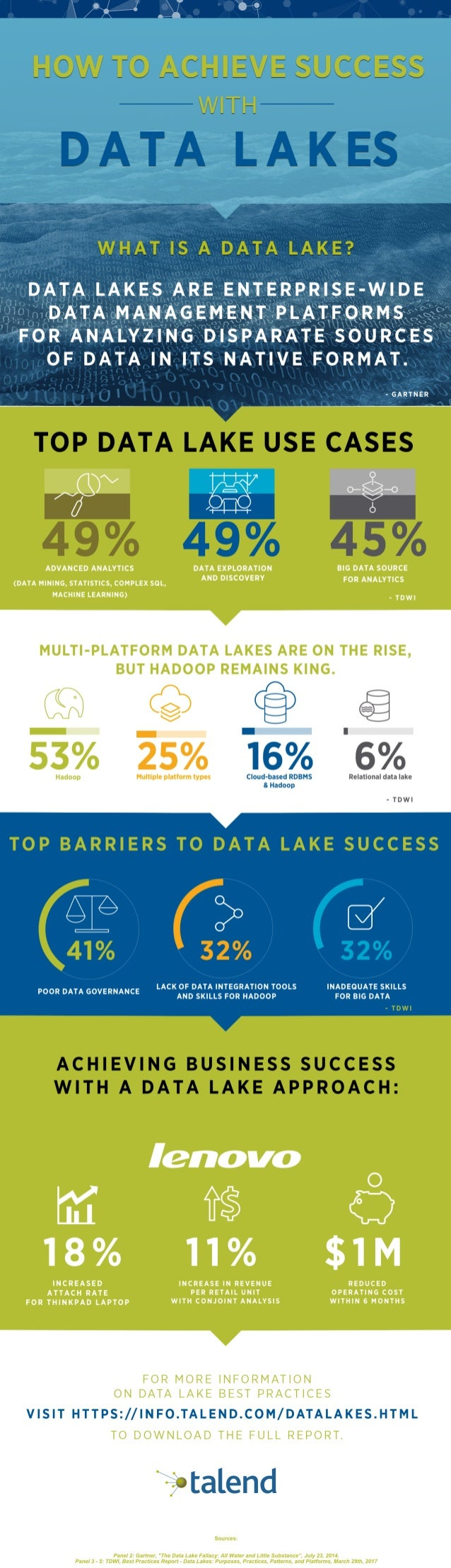 Infographic Data Lakes 101 Best Practices For A