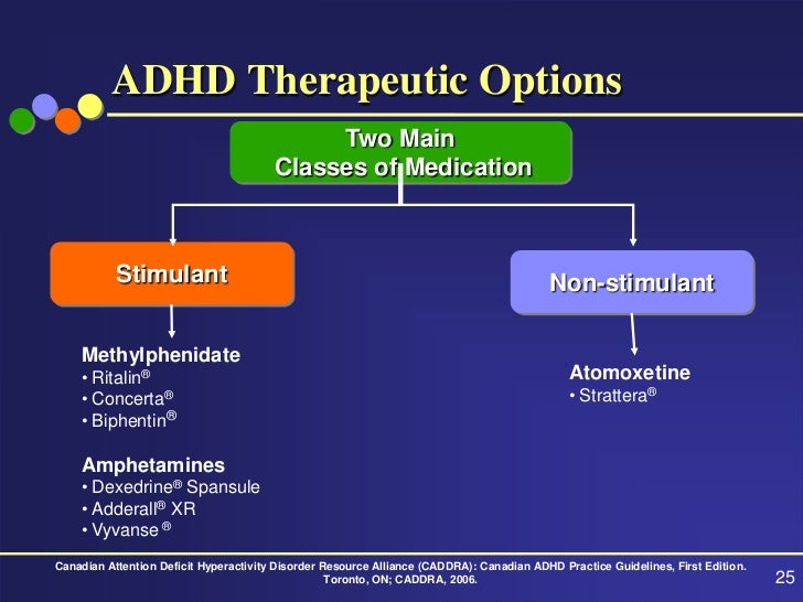 What Teachers Need to Know About ADHD Medications