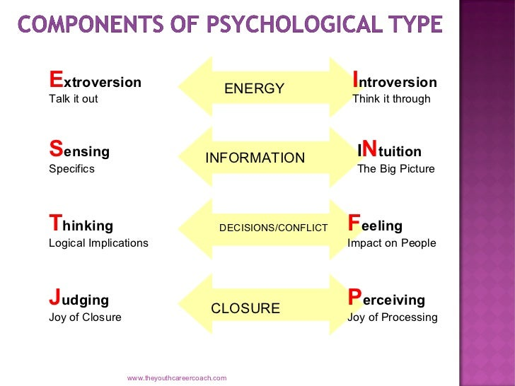 Myers-Briggs Personality Type and Exercise