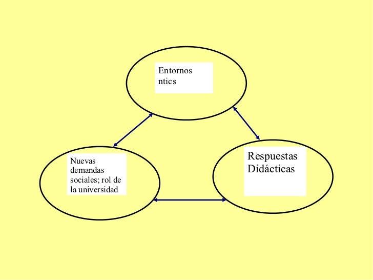 Entornos  ntics Respuestas  Didácticas Nuevas demandas  sociales; rol de la universidad
