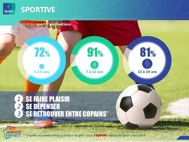 1111 Font du sport - motivations SPORTIVE * Enquête Les jeunes aiment-ils toujours le sport ? Pour réalisée par Ipsos – Av...