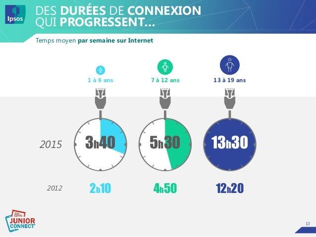 13 Temps moyen par semaine sur Internet DES DURÉES DE CONNEXION QUI PROGRESSENT… 2015 2012 13h30 12h20 13 à 19 ans 5h30 4h...