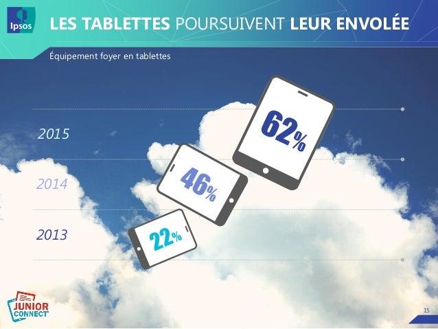 15 LES TABLETTES POURSUIVENT LEUR ENVOLÉE Équipement foyer en tablettes 2013 2014 2015 15