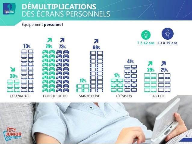 1717 DÉMULTIPLICATIONS DES ÉCRANS PERSONNELS Équipement personnel TÉLÉVISION 17% 41% ORDINATEUR 20% 73% CONSOLE DE JEU 74%...