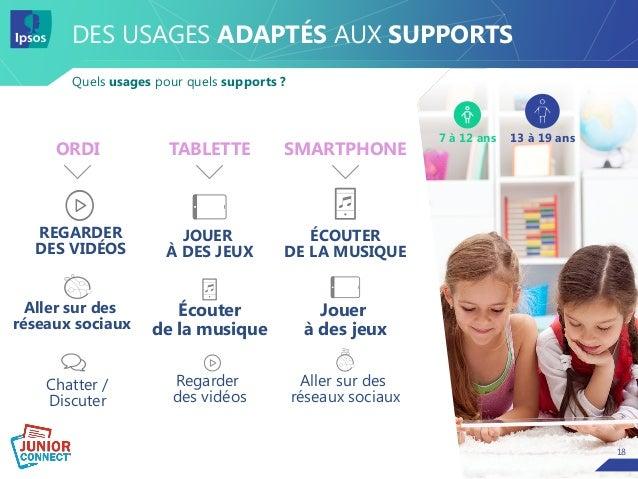 18 DES USAGES ADAPTÉS AUX SUPPORTS Quels usages pour quels supports ? 18 Chatter / Discuter JOUER À DES JEUX ÉCOUTER DE LA...