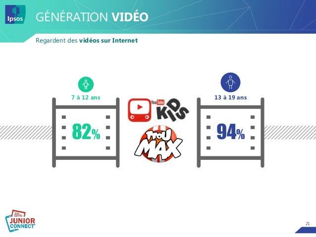 21 GÉNÉRATION VIDÉO Regardent des vidéos sur Internet 13 à 19 ans7 à 12 ans 82% 94%