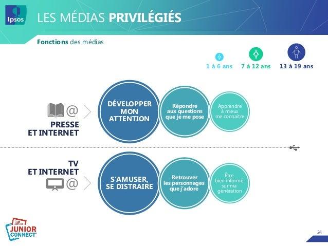 24 LES MÉDIAS PRIVILÉGIÉS Fonctions des médias PRESSE ET INTERNET TV ET INTERNET 13 à 19 ans7 à 12 ans1 à 6 ans @ @ DÉVELO...