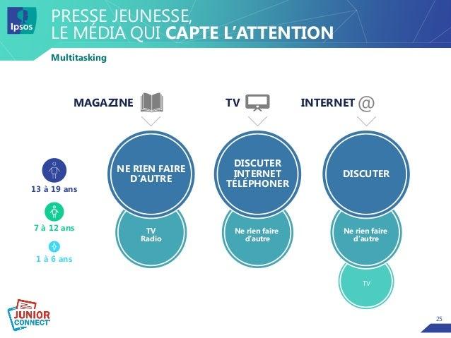25 PRESSE JEUNESSE, LE MÉDIA QUI CAPTE L'ATTENTION Multitasking MAGAZINE TV 13 à 19 ans 7 à 12 ans 1 à 6 ans INTERNET @ TV...