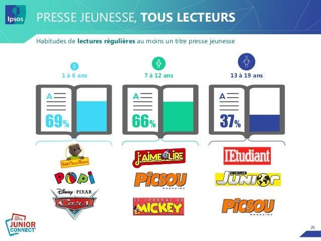 26 66% PRESSE JEUNESSE, TOUS LECTEURS Habitudes de lectures régulières au moins un titre presse jeunesse 1 à 6 ans 69% 7 à...