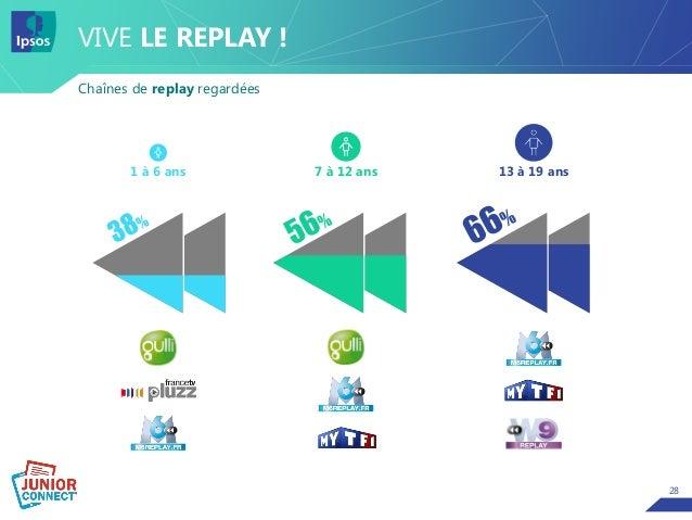28 VIVE LE REPLAY ! Chaînes de replay regardées 13 à 19 ans7 à 12 ans1 à 6 ans