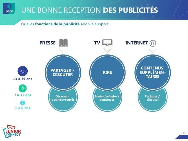 30 UNE BONNE RÉCEPTION DES PUBLICITÉS Quelles fonctions de la publicité selon le support PRESSE TV 13 à 19 ans 7 à 12 ans ...