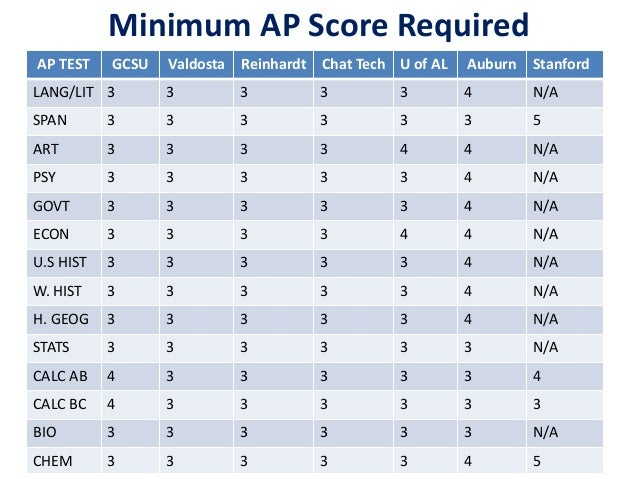 ap english language and composition essay scoring rubric