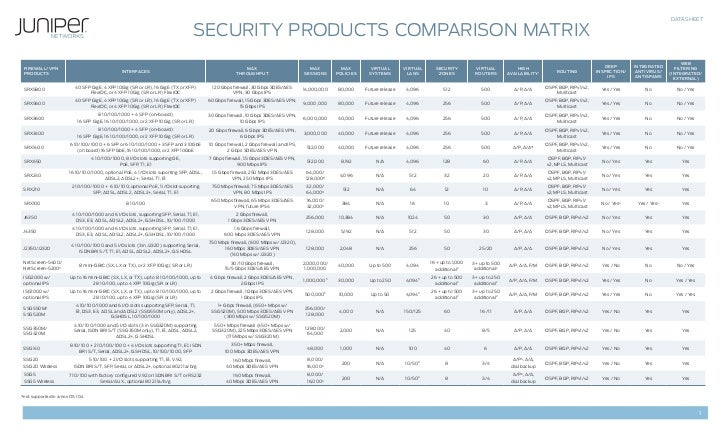 DATASHEET                                                                                    Security Products Comparison ...