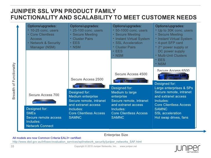 JUNIPER SSL VPN APPLIANCES - SECURE ACCESS (SA) AND MAG SERIES