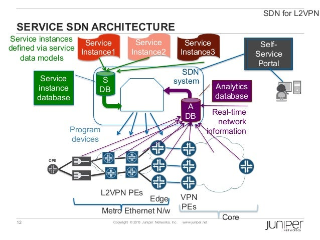 Juniper Unified SDN Technical Presentation (SDN Day ITB 2016)