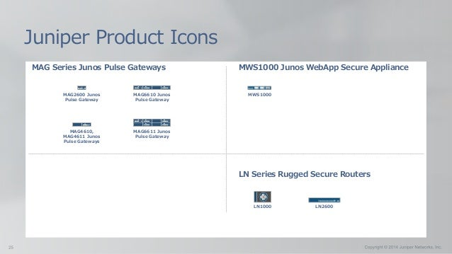 LN Series Rugged Secure Routers Juniper Product Icons LN1000 MWS1000 Junos WebApp Secure Appliance MWS1000 LN2600 MAG2600 ...