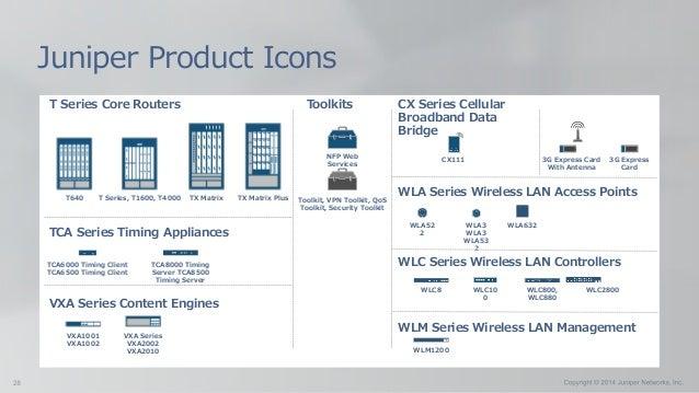 T Series Core Routers Juniper Product Icons T Series, T1600, T4000 TX MatrixT640 TX Matrix Plus TCA8000 Timing Server TCA8...