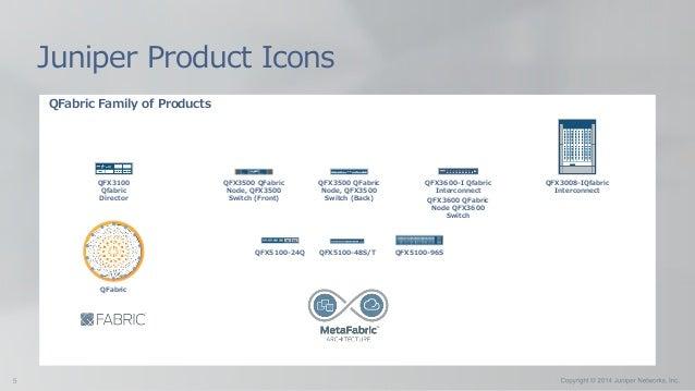 QFabric Family of Products Juniper Product Icons QFX3008-IQfabric Interconnect QFX3100 Qfabric Director QFX3500 QFabric No...