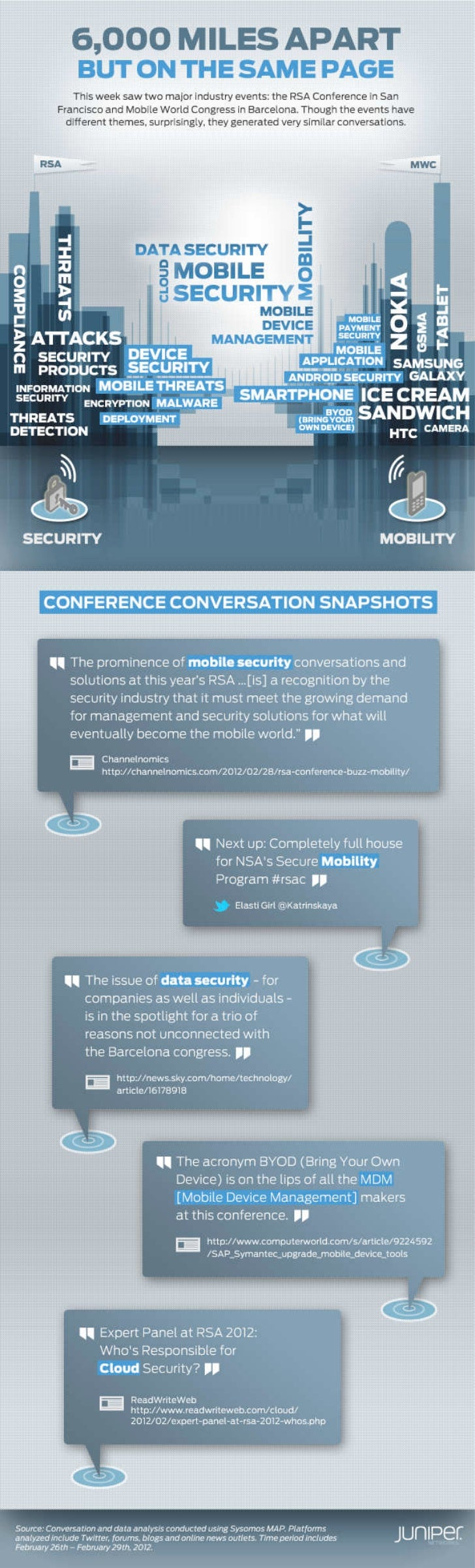 Infographic: RSA and MWC 2012