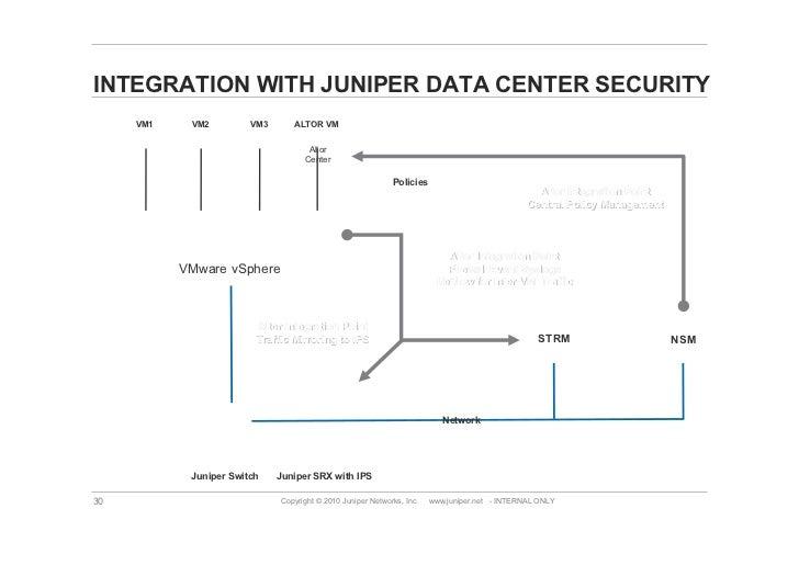 Tbiz2011 Juniper Next Generation Data Center