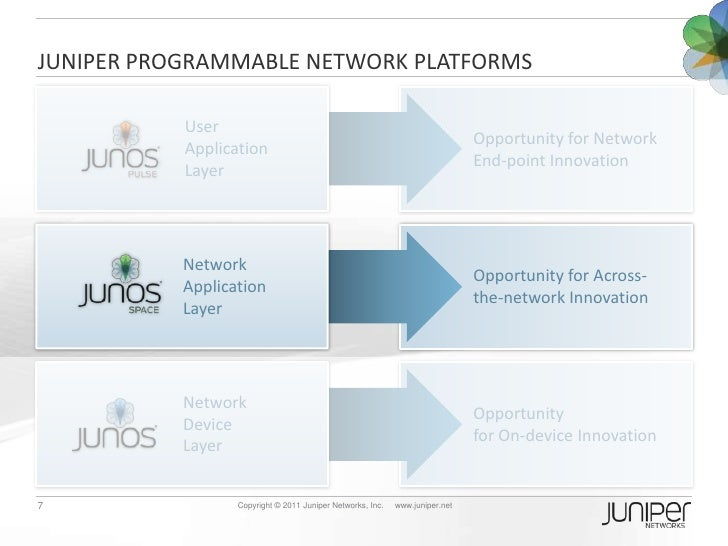 An In-Depth Look at Junos Space SDK