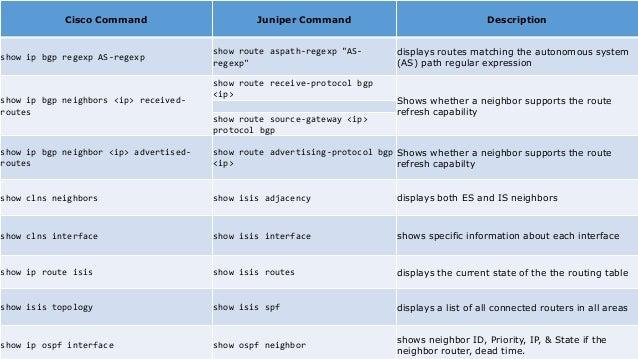 Junos vs ios Troubleshooting comands
