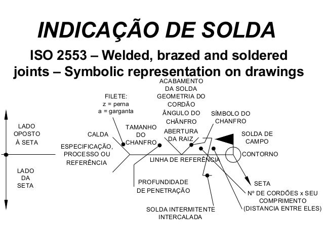 INDICAÇÃO DE SOLDA ISO 2553 – Welded, brazed and soldered joints – Symbolic representation on drawings TAMANHO DO CHANFRO ...