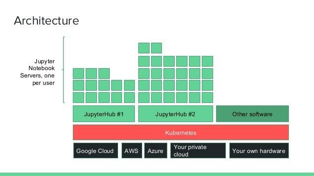 JupyterHub + kubernetes Slide 3