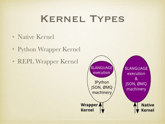 Jupyter Kernel: How To Speak In Another Language