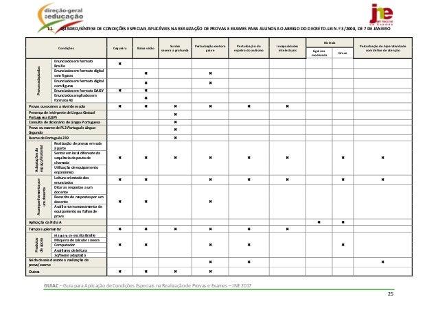 GUIAC–GuiaparaAplicaçãodeCondiçõesEspeciaisnaRealizaçãodeProvaseExames–JNE2017 25  11. QUADRO/SÍNTESE...