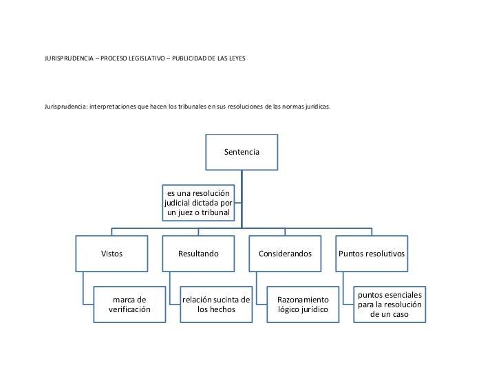 JURISPRUDENCIA – PROCESO LEGISLATIVO – PUBLICIDAD DE LAS LEYESJurisprudencia: interpretaciones que hacen los tribunales en...