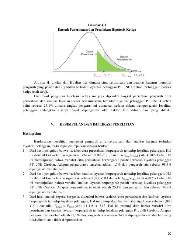 10 Gambar 4.3 Daerah Penerimaan dan Penolakan Hipotesis Ketiga Artinya Ho ditolak dan Ha diterima, dimana citra perusahaan...