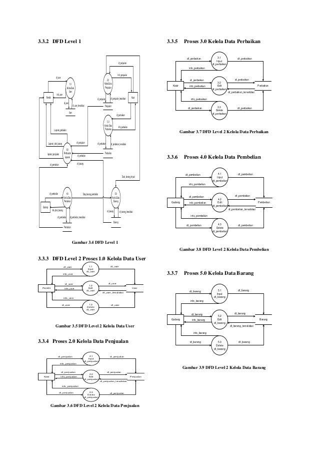 Contoh diagram konteks penggajian image collections how to guide and diagram konteks penjualan mobil berbasis web image collections how to guide and refrence ccuart Images