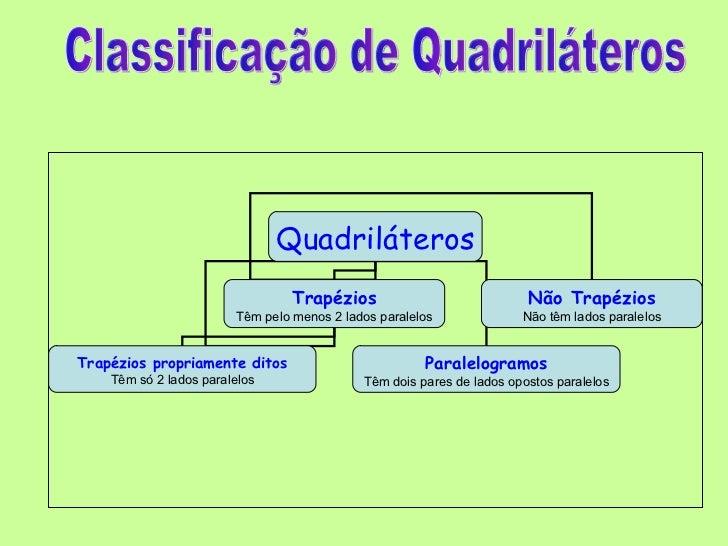 Classificação de Quadriláteros Quadriláteros Trapézios Têm pelo menos 2 lados paralelos Não Trapézios Não têm lados parale...