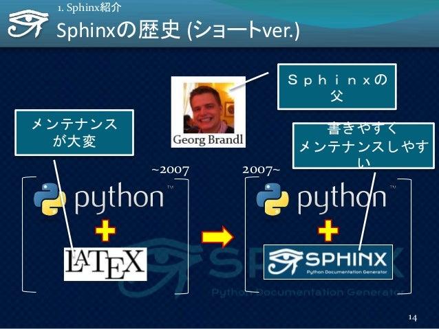 Sphinxの歴史 (ショートver.) 14 1. Sphinx紹介 Sphinxの 父 メンテナンス が大変 ~2007 書きやすく メンテナンスしやす い2007~