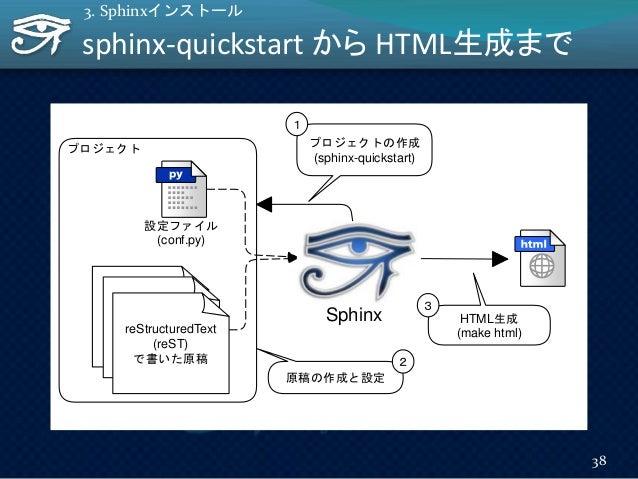 reStructuredText (reST) SphinxreStructuredText (reST) reStructuredText (reST) で書いた原稿 プロジェクト HTML生成 (make html) プロジェクトの作成 (...