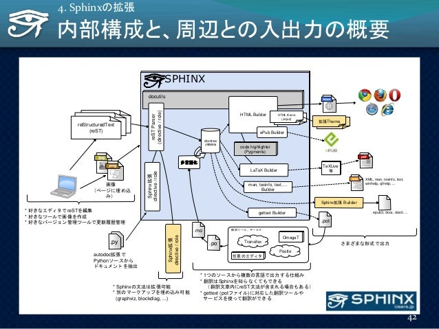 SPHINX docutils reSTreSTreStructuredText (reST) reSTParser (directive/role) Sphinx拡張 directive/role * 好きなエディタでreSTを編集 * 好き...