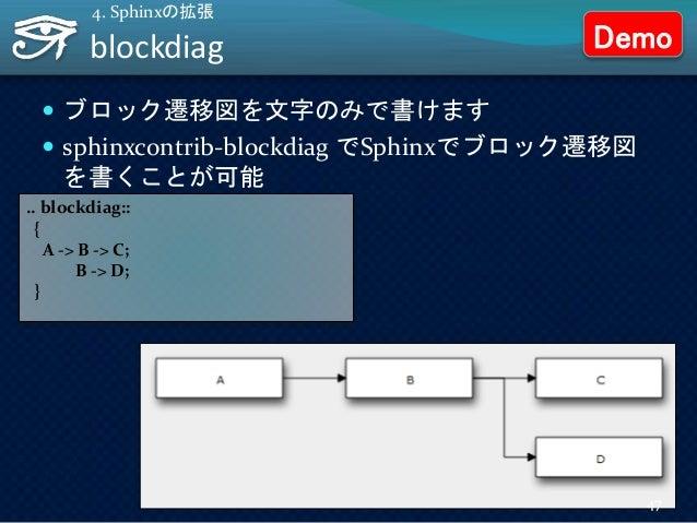 blockdiag  ブロック遷移図を文字のみで書けます  sphinxcontrib-blockdiag でSphinxでブロック遷移図 を書くことが可能 4. Sphinxの拡張 .. blockdiag:: { A -> B -> C...
