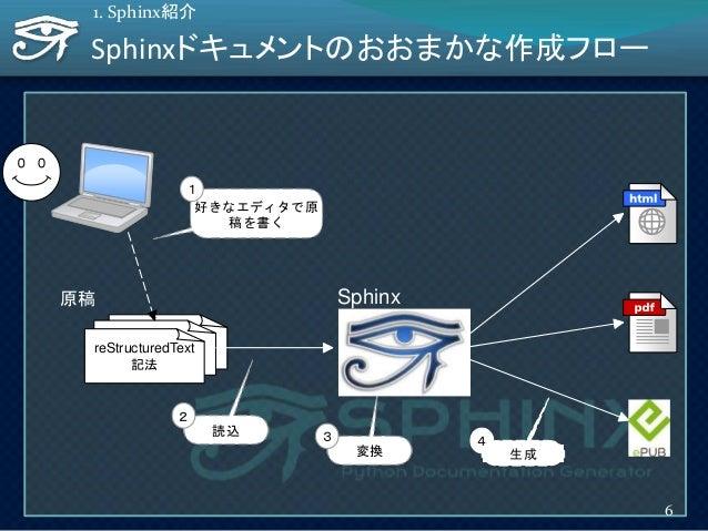 Sphinx 生成変換 3 4 reSTreSTreStructuredText 記法 原稿 読込 2 好きなエディタで原 稿を書く 1 Sphinxドキュメントのおおまかな作成フロー 1. Sphinx紹介 6