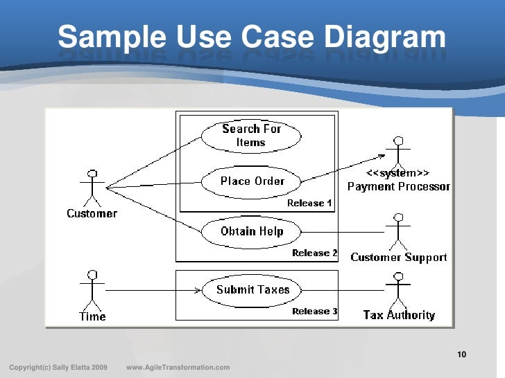 Agile Use Case Template - Service