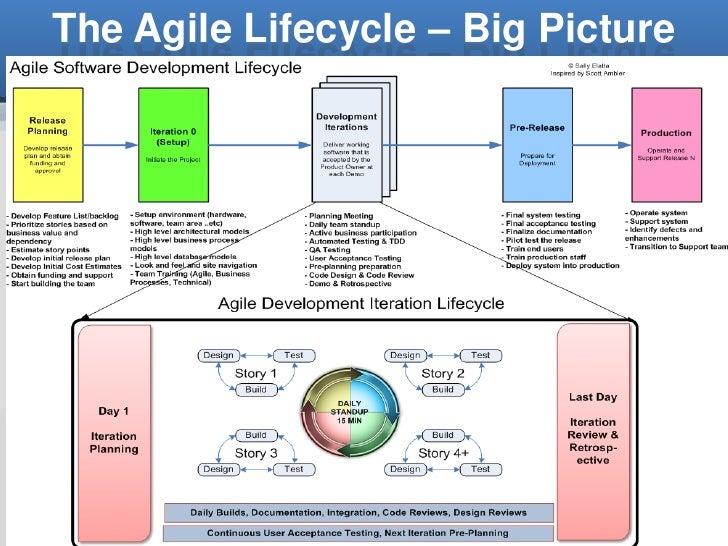 agile methodology documentation