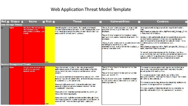 Just enough threat modeling for Threat model template