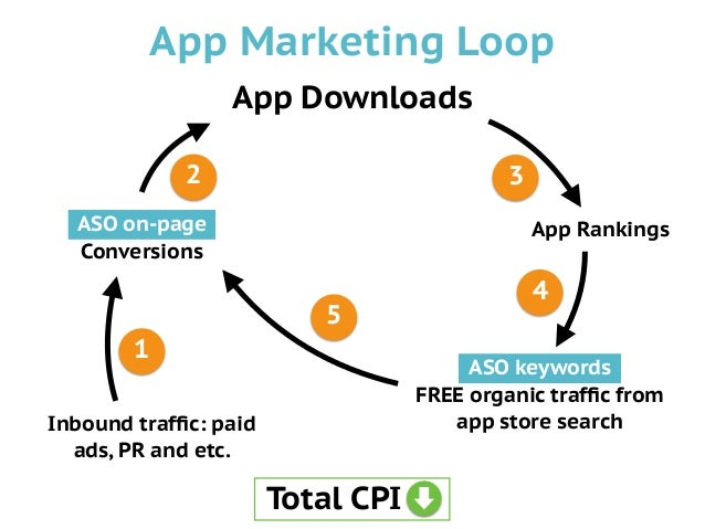 App Downloads ASO on-page: Conversions Inbound traffic: paid ads, PR and etc. App Rankings ASO keywords: FREE organic traffi...