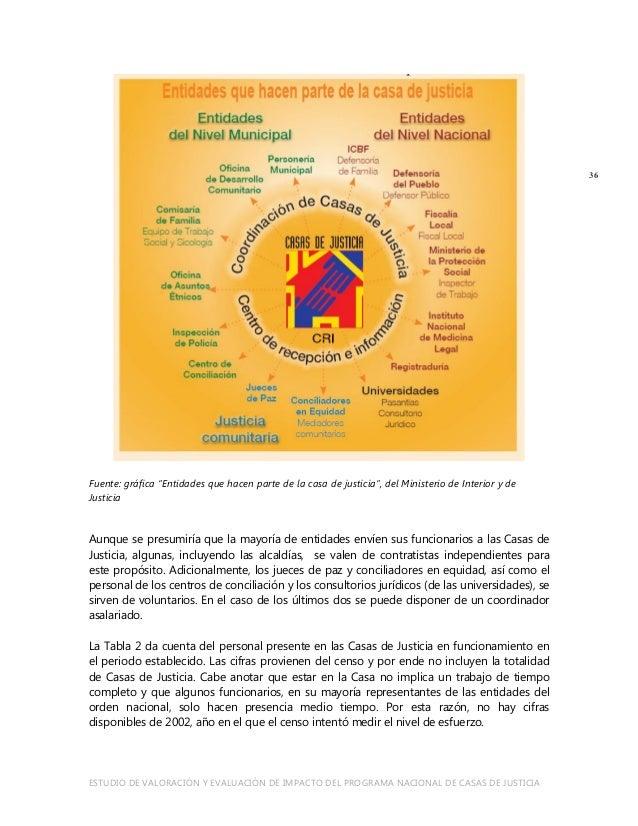 Valoraci n y evaluaci n del impacto del programa nacional for Ministerio del interior y de justicia