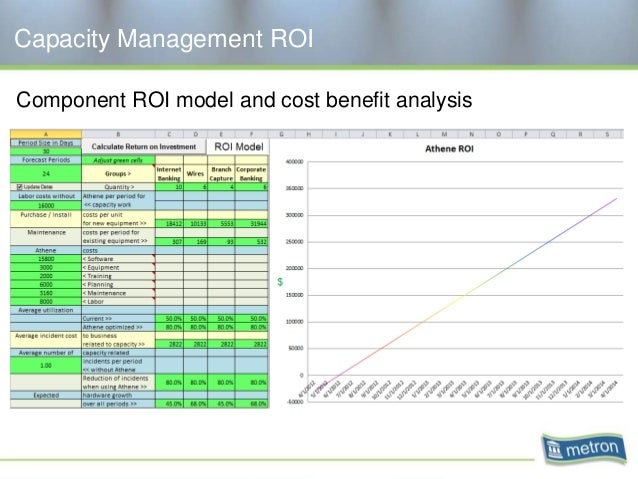 Capacity Management ROI Component ROI model and cost benefit analysis