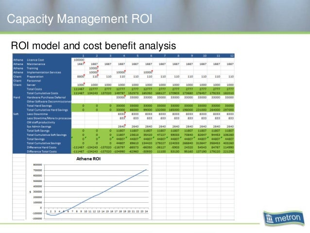 Capacity Management ROI ROI model and cost benefit analysis