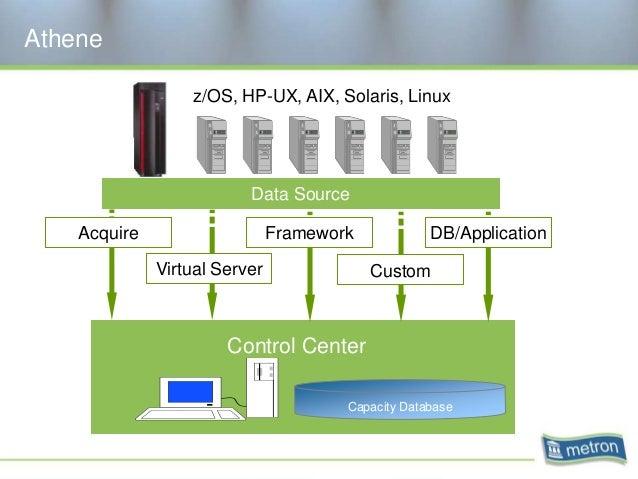 Athene Control Center Capacity Database Data Source FrameworkAcquire DB/Application Virtual Server Custom z/OS, HP-UX, AIX...