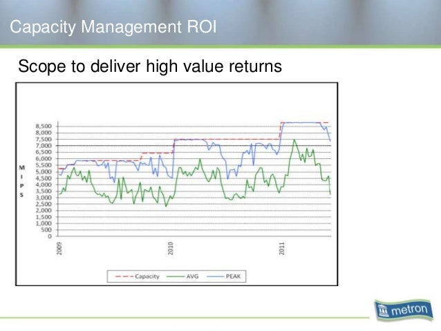 Capacity Management ROI Scope to deliver high value returns